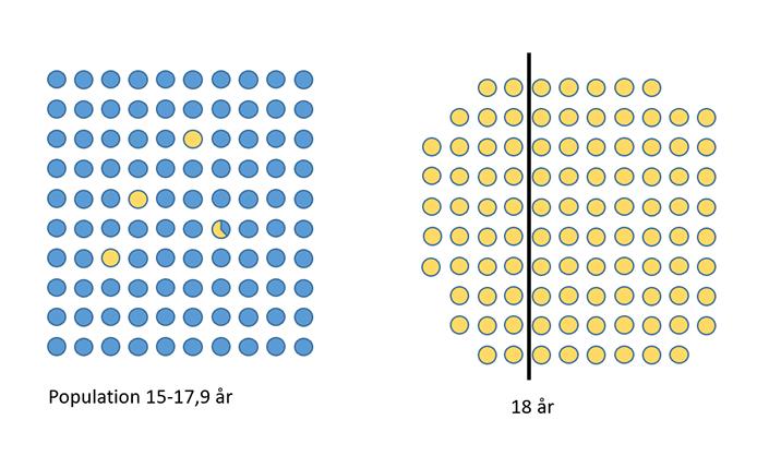 Blå och gula prickar i rader