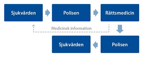 Kontaktvägar vid organdonation i samband med ett dödsfall som har polisanmälts, eller kommer att polisanmälas
